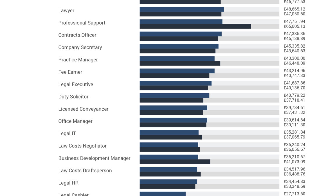 The highest paying jobs in the legal industry