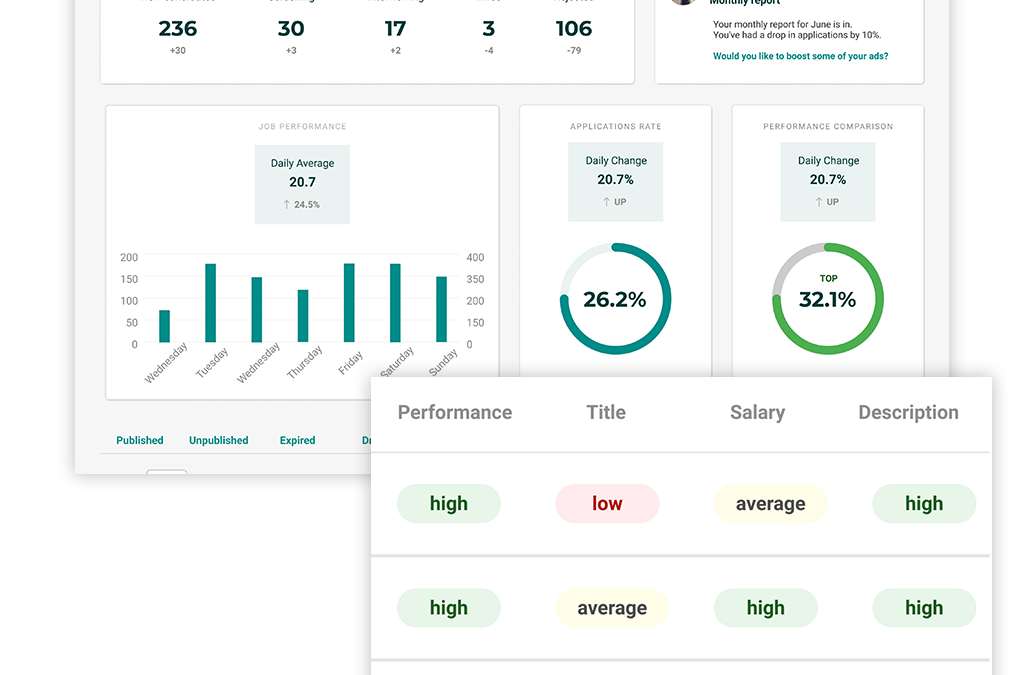 Tracking your jobs' performance: how to turn insights into actions